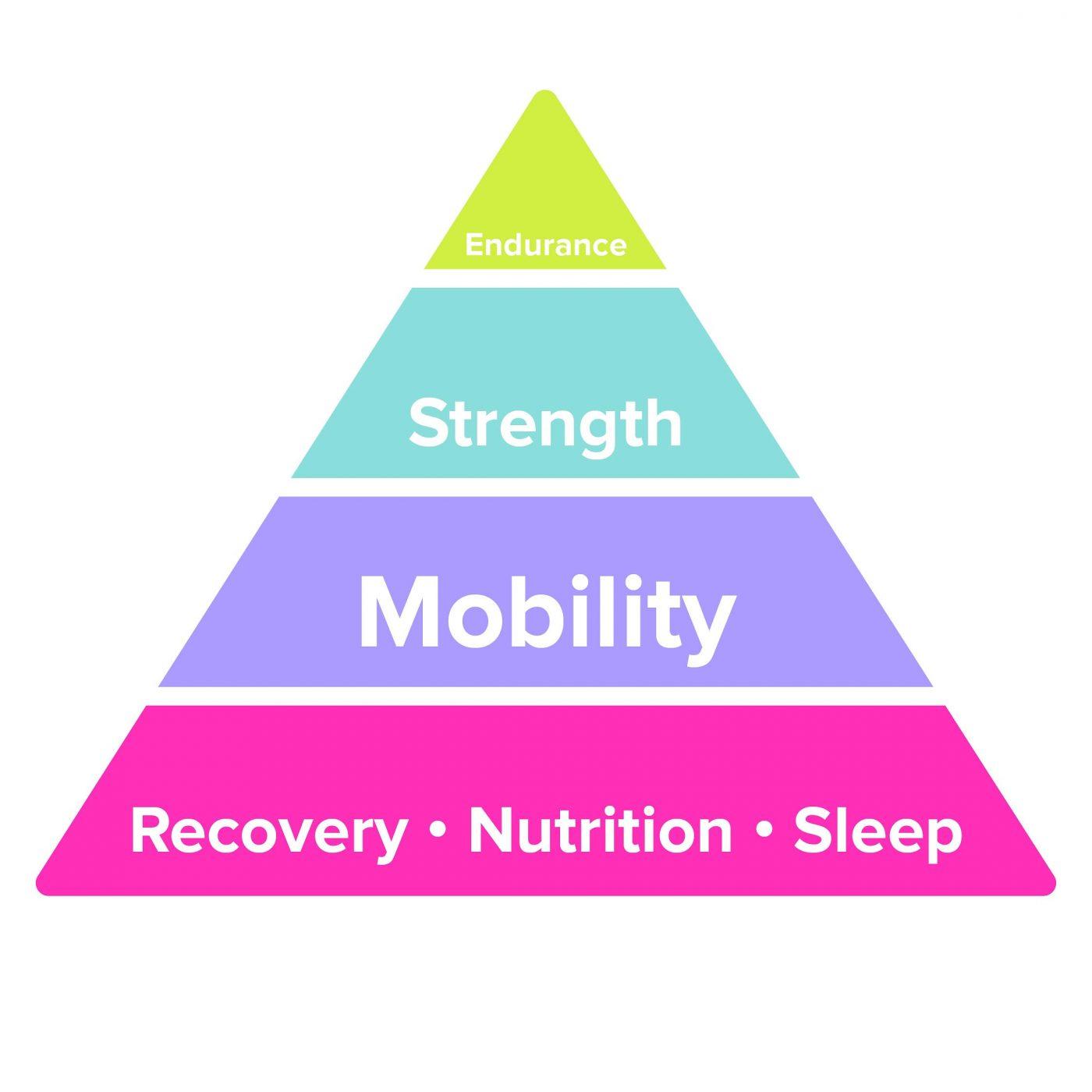 The Wellness Pyramid